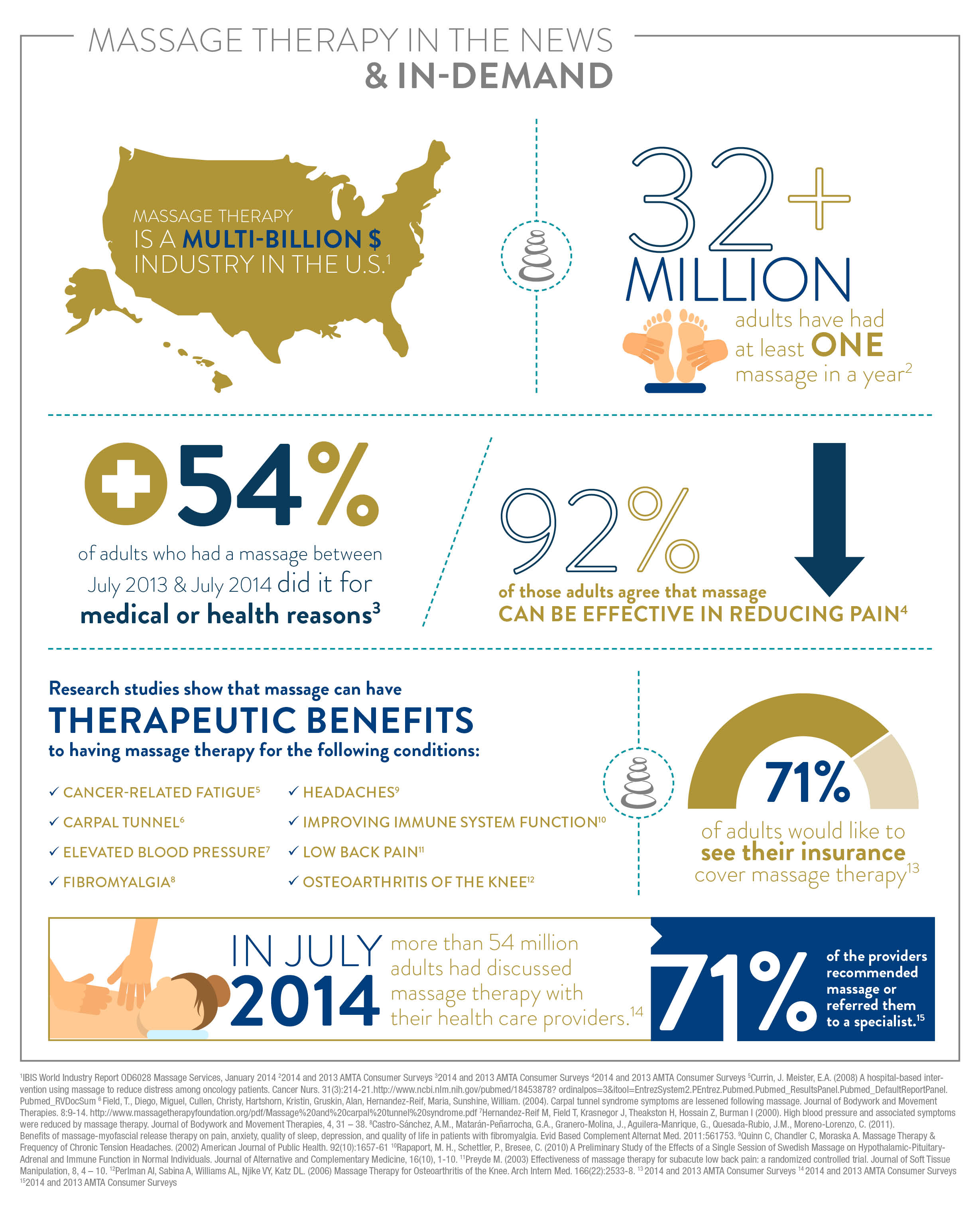 Massage Therapy Industry Infographic Massage Heights