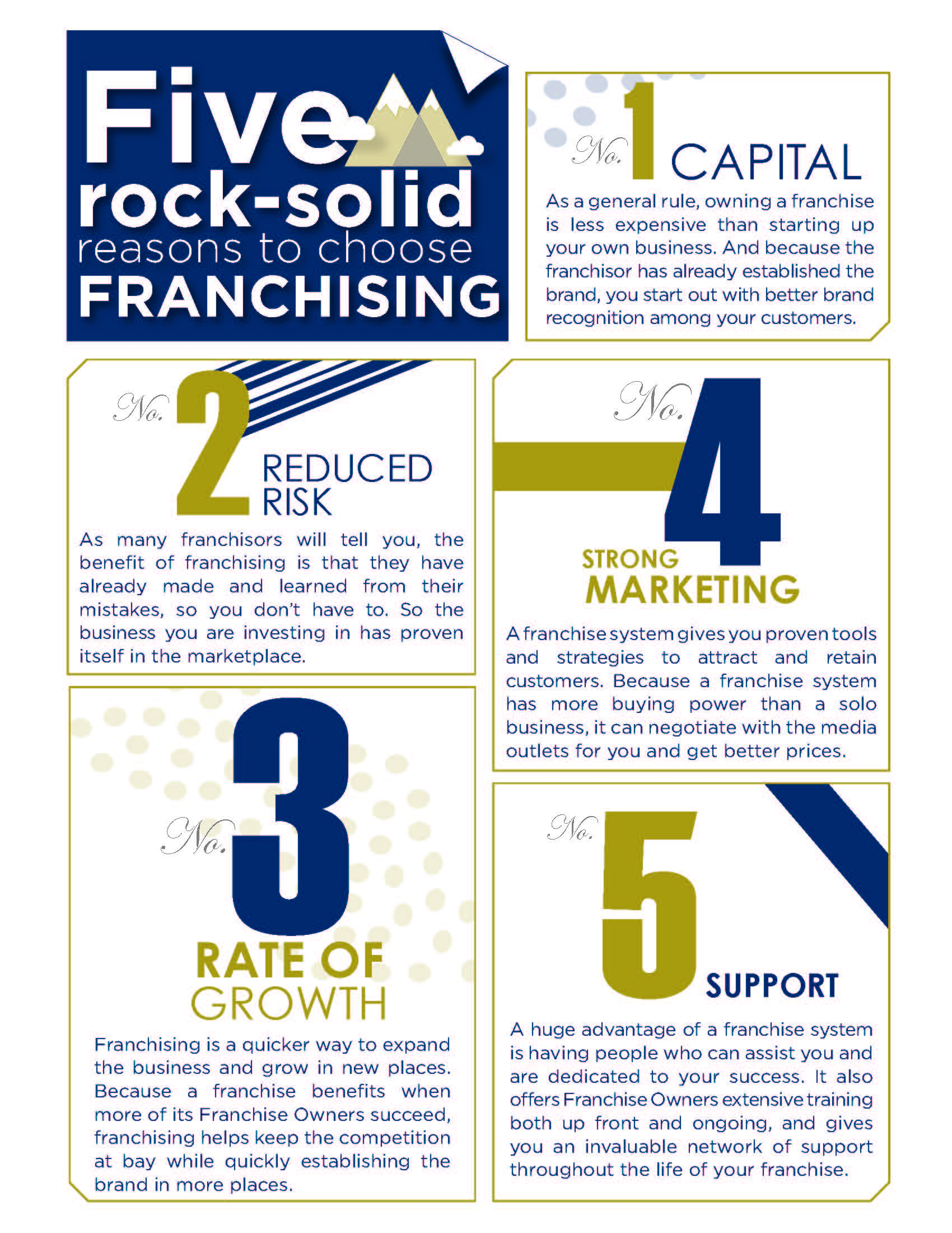 Five Reasons to Choose Franchising with Massage Heights Infographic